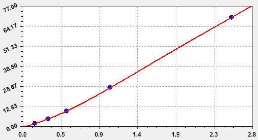 This is Human FSH Standard Curve detected by featured EliKine™ Human FSH ELISA Kit