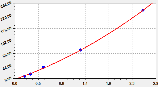 This is Human β-hCG Standard Curve detected by featured EliKine™ Human β-hCG ELISA Kit