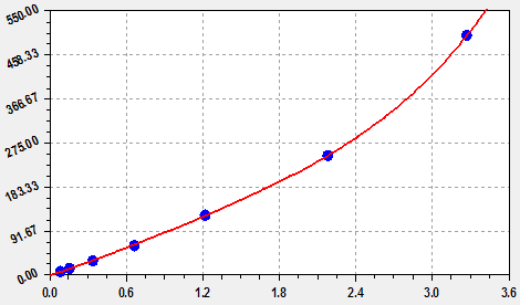 This is Mouse IL-6 Standard Curve detected by EliKine™ Mouse IL-6 ELISA Kit