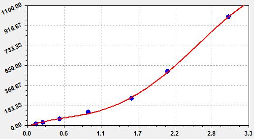 Mouse TGF-β1 Standard Curve