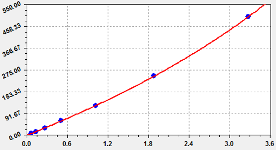 This is Mouse GM-CSF Standard Curve which is detected by Abbkine's EliKine™ Mouse GM-CSF ELISA Kit