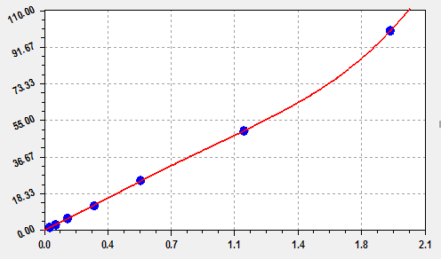 This is Rat IL-4 Standard Curve detected by EliKine™ Rat IL-4 ELISA Kit