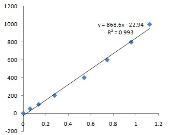 This is Abbkine's BCA Protein Assay Kit standard curve