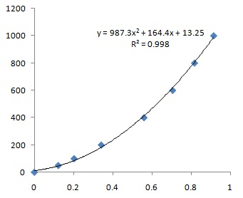 This is Bradford Protein Assay Kit standard curve