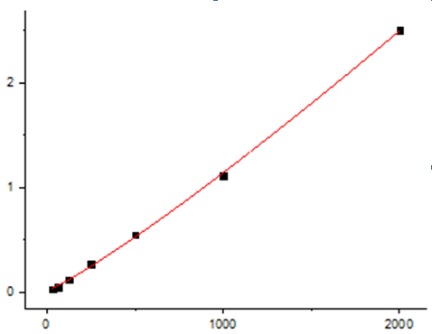 This is a picture of Human TIMP-1 Standard Curve which is detected by EliKine™ Human TIMP-1 ELISA Kit