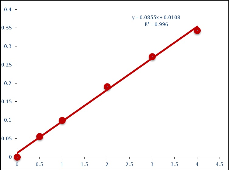 This is Standard Curve of CheKine™ NADP/NADPH Assay Kit in 96-well plate assay