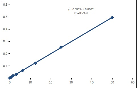 This is Standard Curve of CheKine™ NAD/NADH Assay Kit