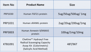 3 recombinant protein and 1 biochemical test kit